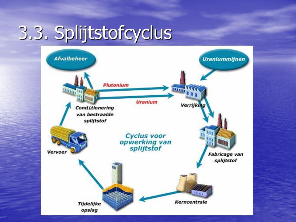 3.3. Splijtstofcyclus