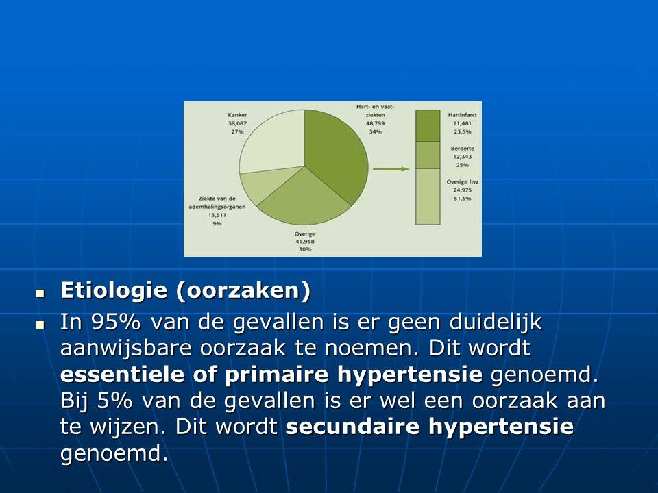 Etiologie (oorzaken)