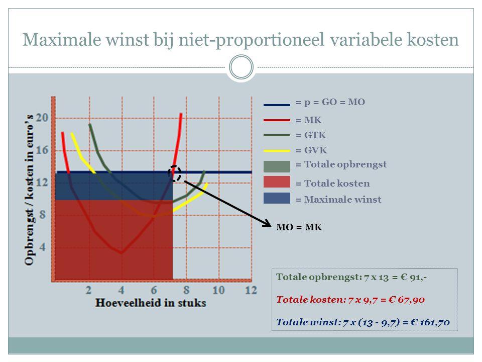 Maximale winst bij niet-proportioneel variabele kosten