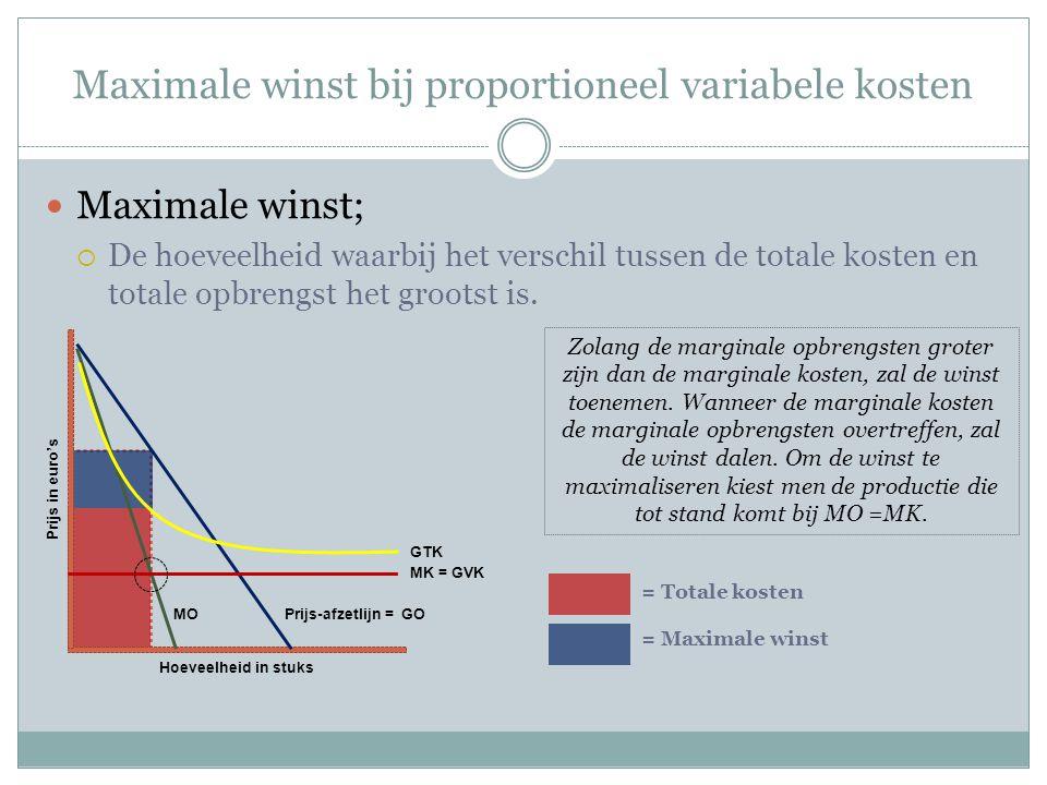 Maximale winst bij proportioneel variabele kosten