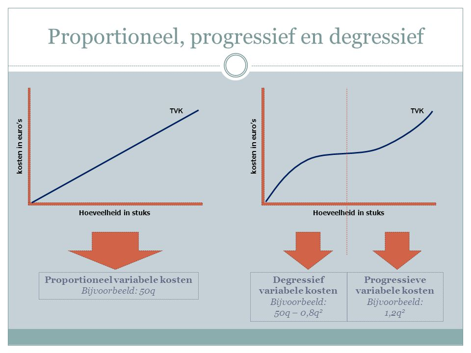 Proportioneel, progressief en degressief