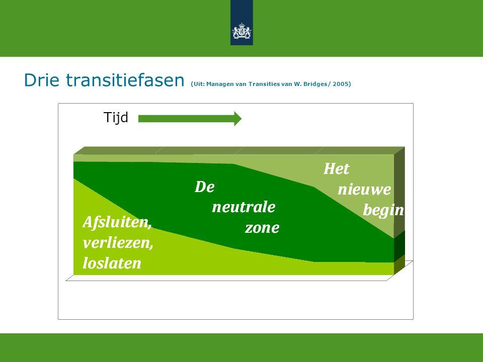 Drie transitiefasen (Uit: Managen van Transities van W. Bridges/ 2005)