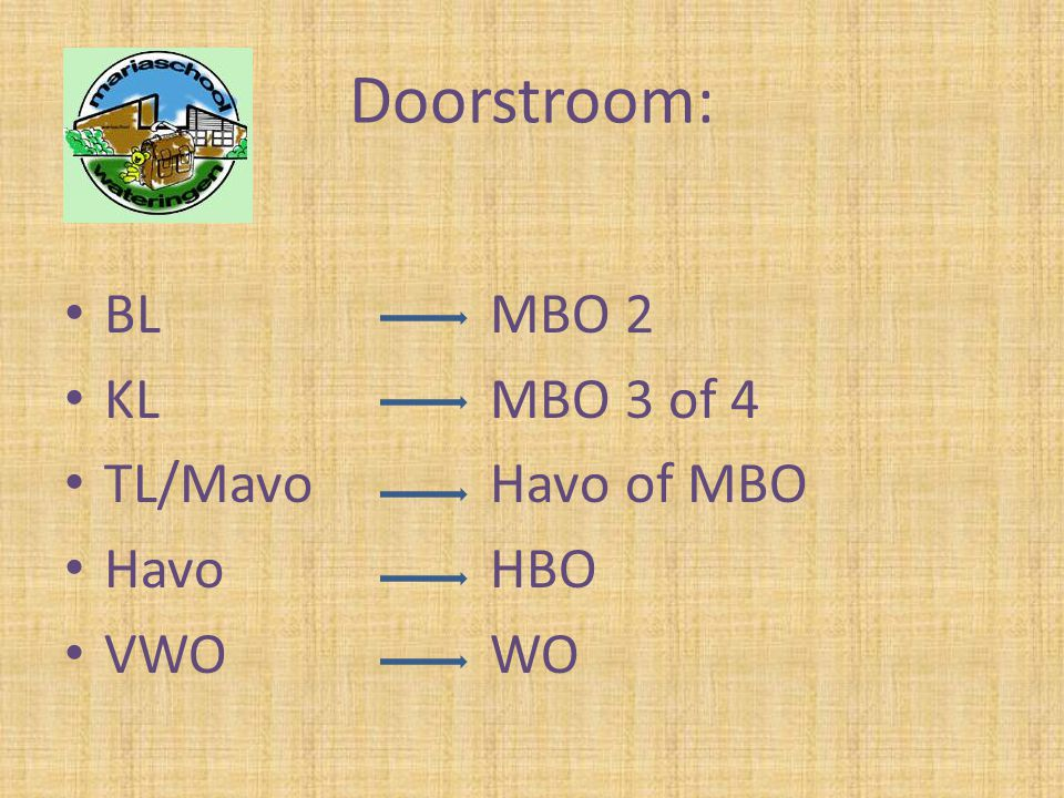 Doorstroom: BL MBO 2 KL MBO 3 of 4 TL/Mavo Havo of MBO Havo HBO VWO WO