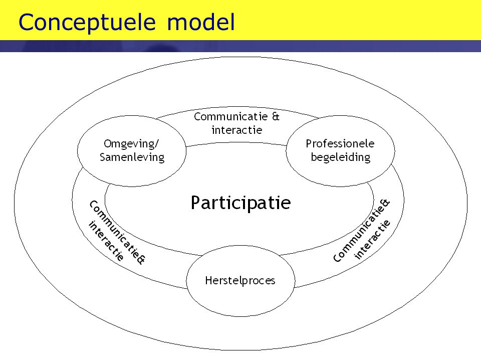 Conceptuele model 7 EMGO Instituut - Care and Prevention