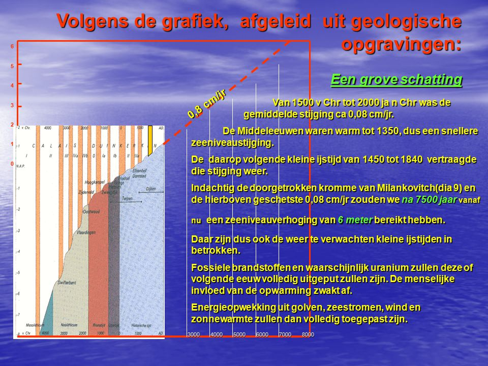 Volgens de grafiek, afgeleid uit geologische opgravingen: