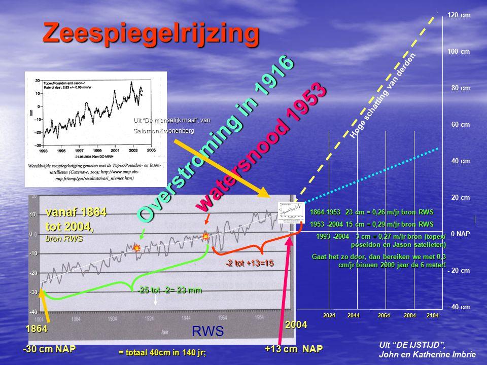 Zeespiegelrijzing Overstroming in 1916 watersnood 1953 RWS