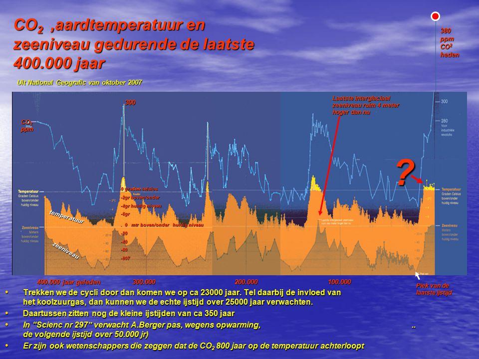 CO2 ,aardtemperatuur en zeeniveau gedurende de laatste 400.000 jaar