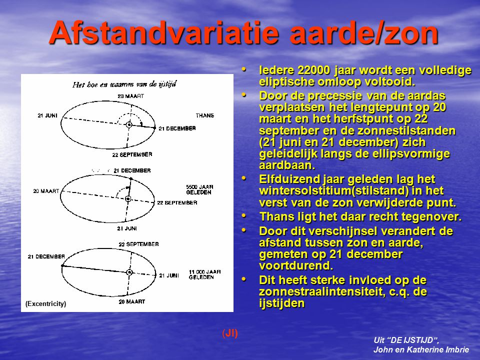 Afstandvariatie aarde/zon