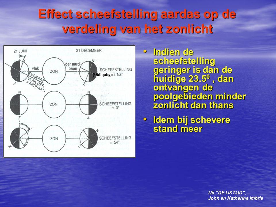 Effect scheefstelling aardas op de verdeling van het zonlicht