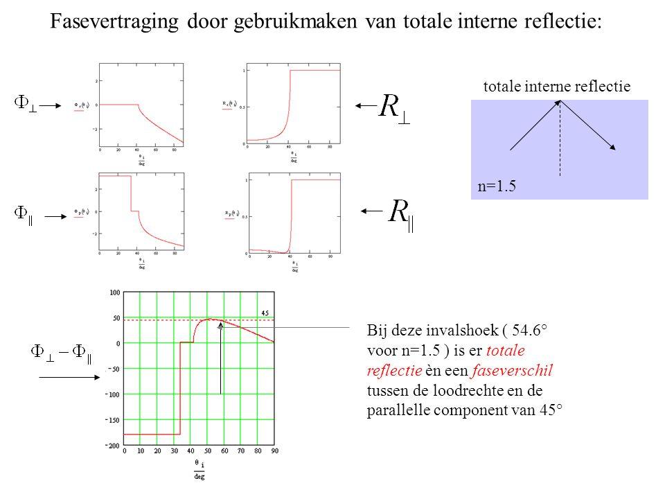 Fasevertraging door gebruikmaken van totale interne reflectie:
