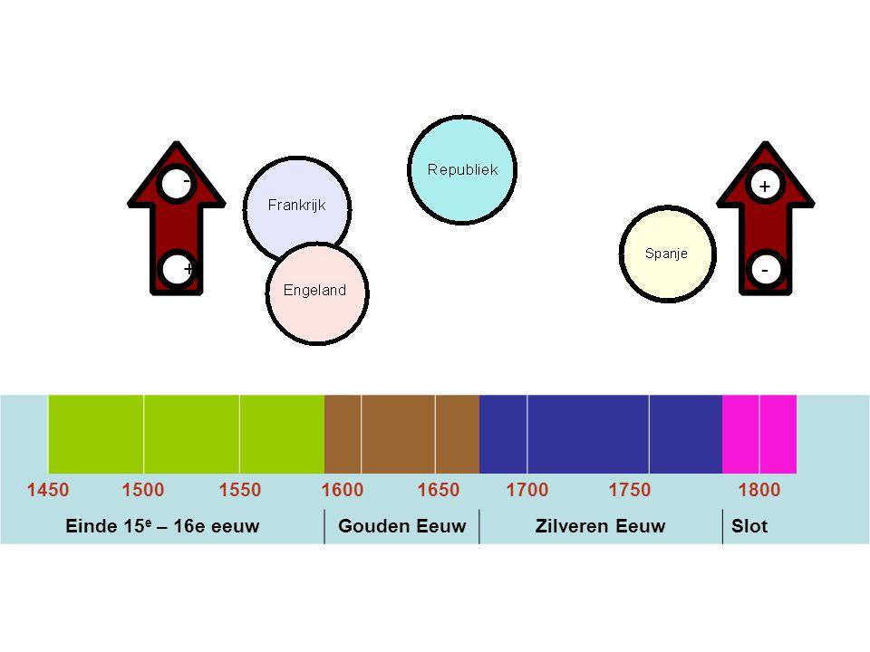 + - - + 1450 1500 1550 1600 1650 1700 1750 1800 Einde 15e – 16e eeuw Gouden Eeuw Zilveren Eeuw Slot