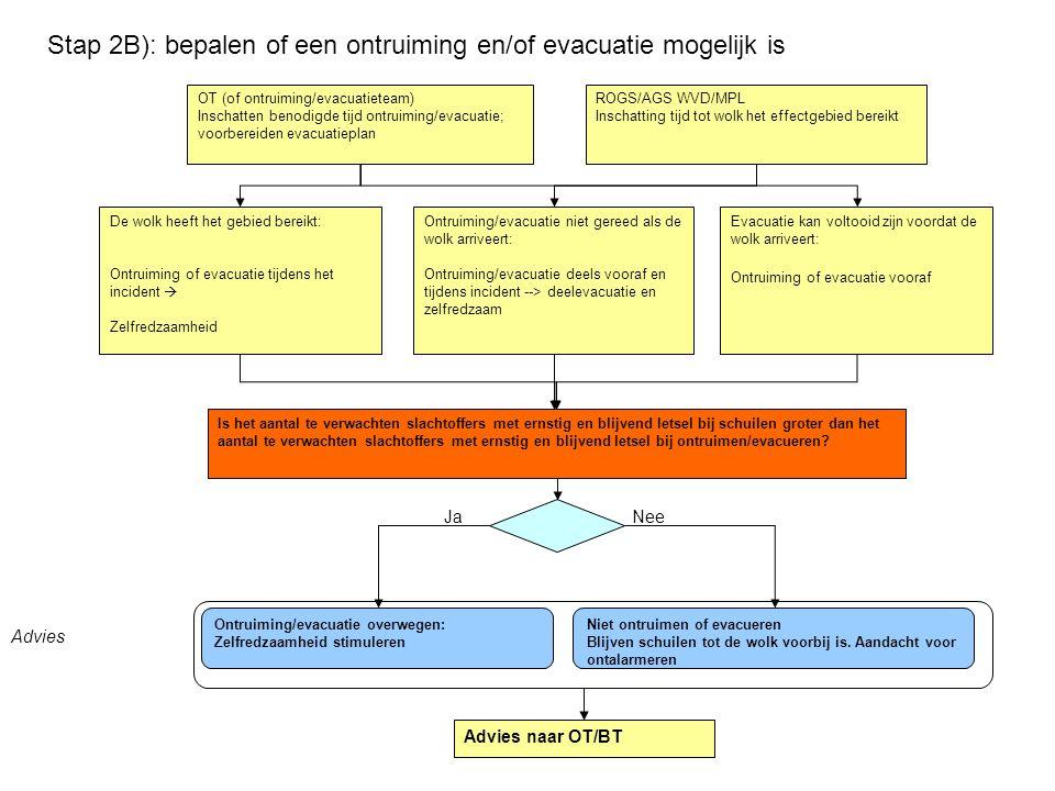 Stap 2B): bepalen of een ontruiming en/of evacuatie mogelijk is