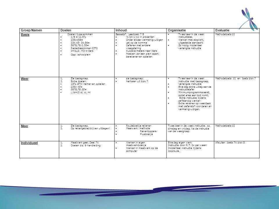 Groep/Namen Doelen Inhoud Organisatie Evaluatie Basis Weer Meer