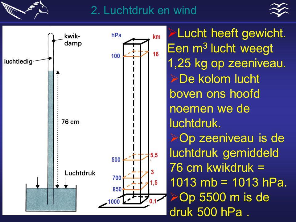 Lucht heeft gewicht. Een m3 lucht weegt 1,25 kg op zeeniveau.