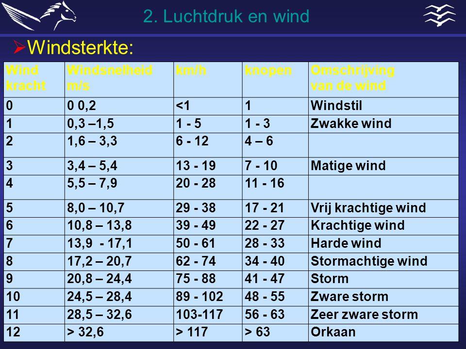 Windsterkte: 2. Luchtdruk en wind Wind kracht Windsnelheid m/s km/h