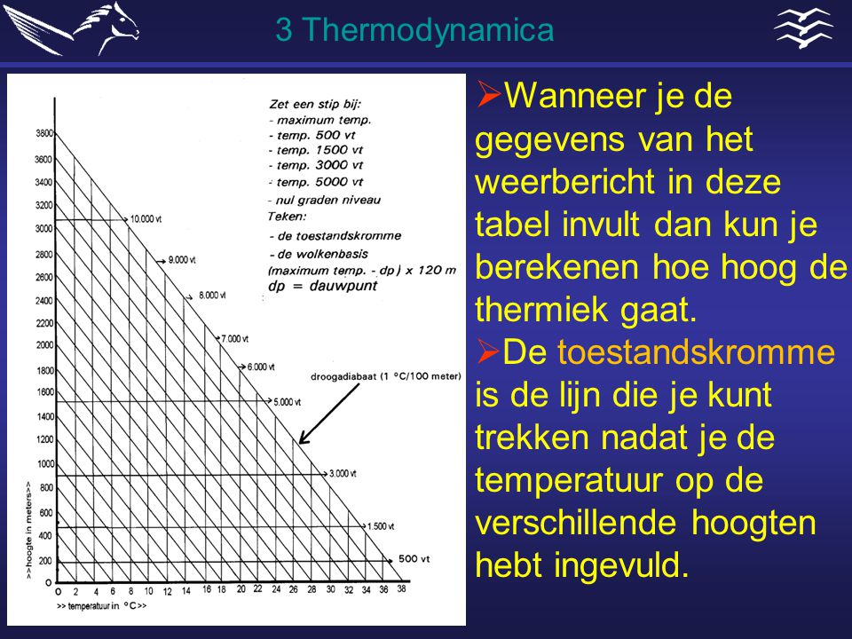 3 Thermodynamica Wanneer je de gegevens van het weerbericht in deze tabel invult dan kun je berekenen hoe hoog de thermiek gaat.
