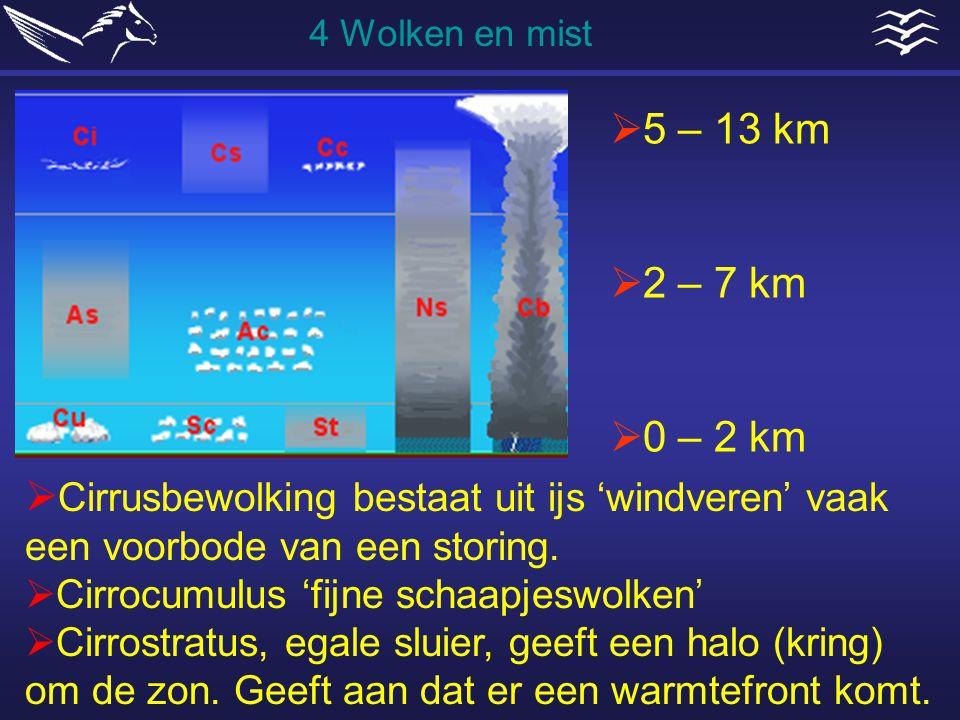 4 Wolken en mist 5 – 13 km. 2 – 7 km. 0 – 2 km. Cirrusbewolking bestaat uit ijs 'windveren' vaak een voorbode van een storing.