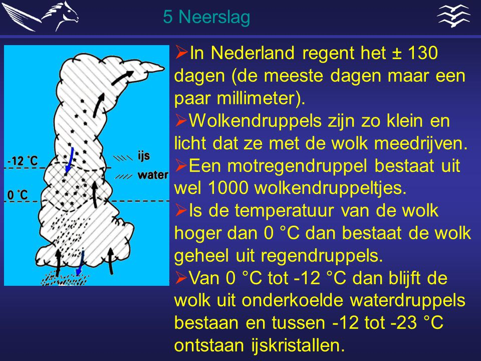 5 Neerslag In Nederland regent het ± 130 dagen (de meeste dagen maar een paar millimeter).