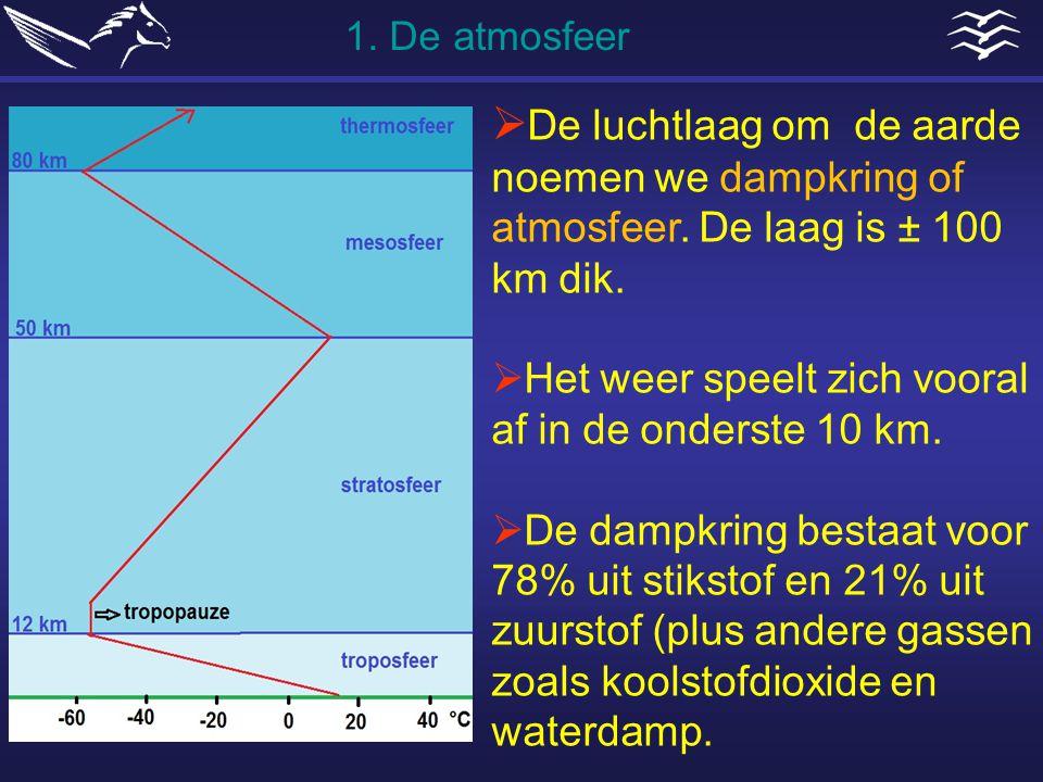 1. De atmosfeer De luchtlaag om de aarde noemen we dampkring of atmosfeer. De laag is ± 100 km dik.