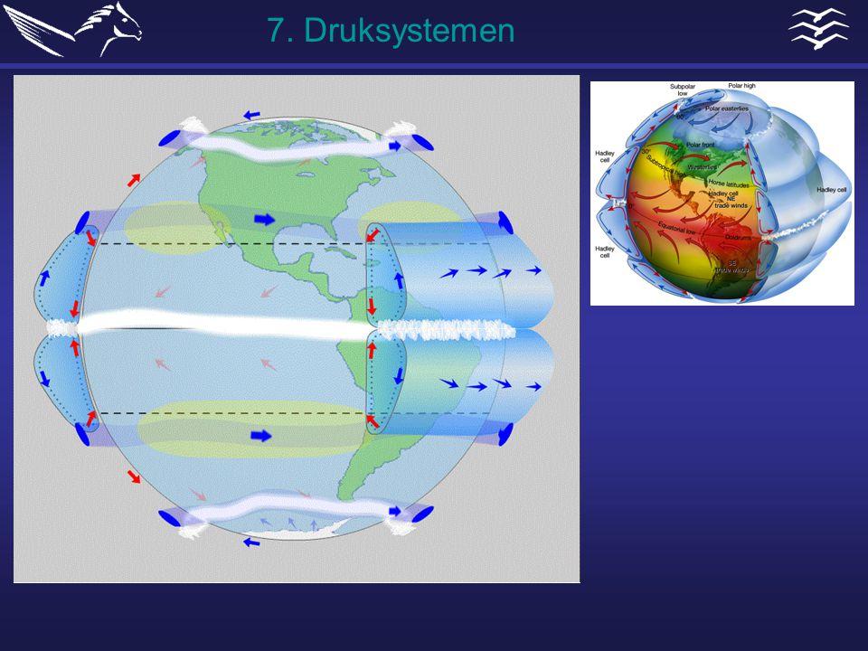 7. Druksystemen