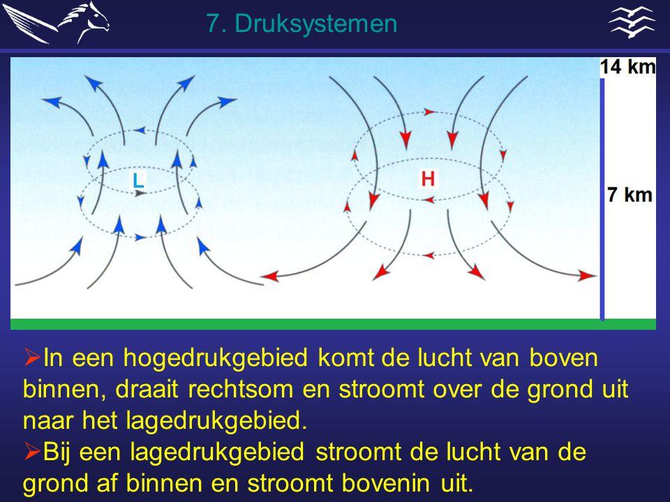 7. Druksystemen In een hogedrukgebied komt de lucht van boven binnen, draait rechtsom en stroomt over de grond uit naar het lagedrukgebied.