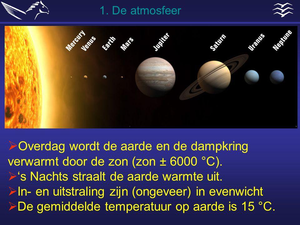 1. De atmosfeer Overdag wordt de aarde en de dampkring verwarmt door de zon (zon ± 6000 °C). 's Nachts straalt de aarde warmte uit.