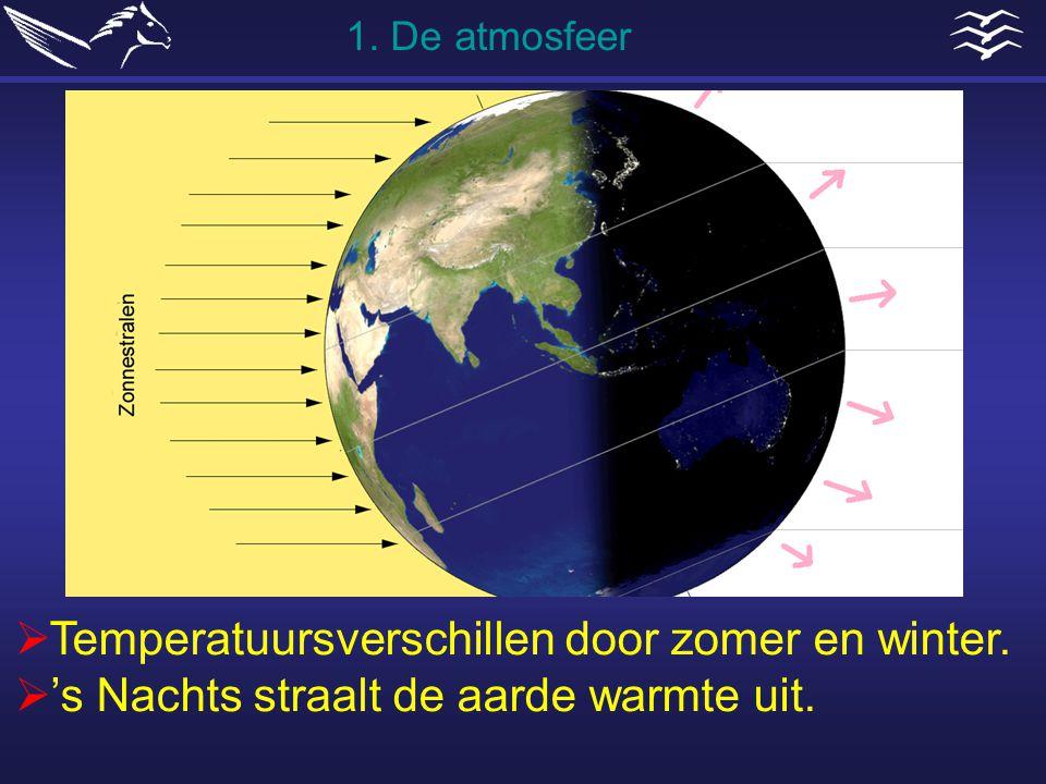 Temperatuursverschillen door zomer en winter.