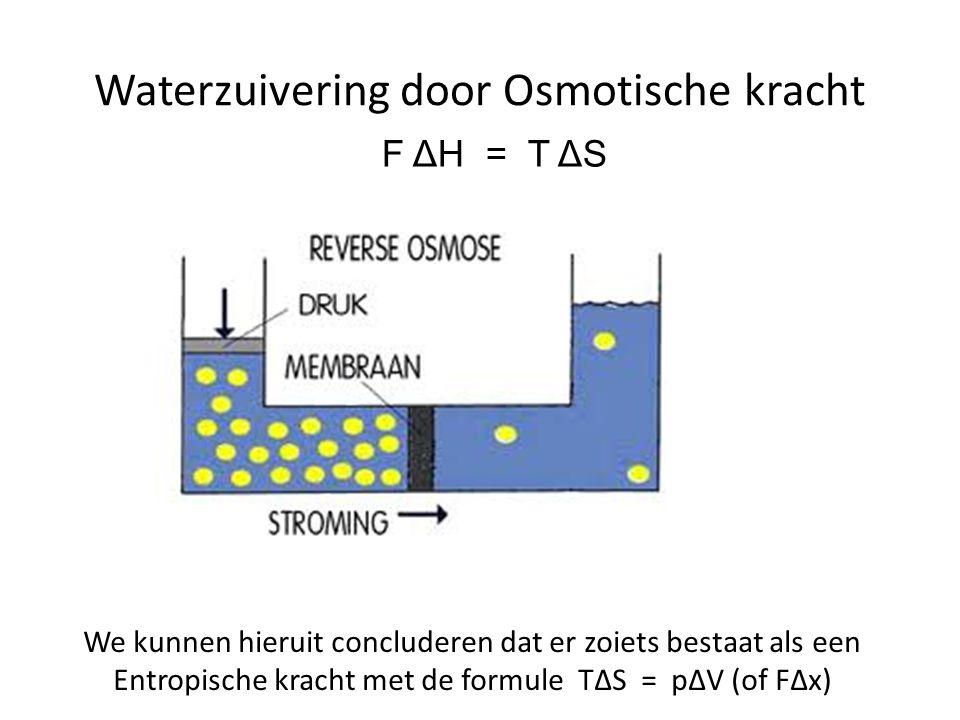Waterzuivering door Osmotische kracht