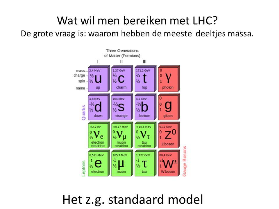 Wat wil men bereiken met LHC