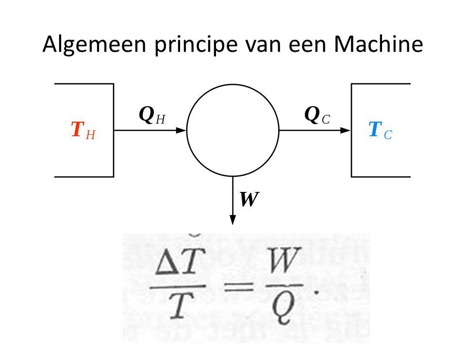 Algemeen principe van een Machine