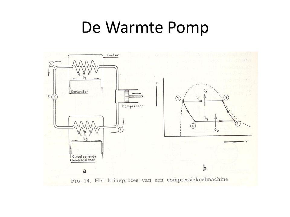 De Warmte Pomp