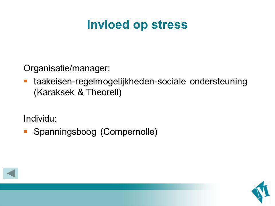 Invloed op stress Organisatie/manager: