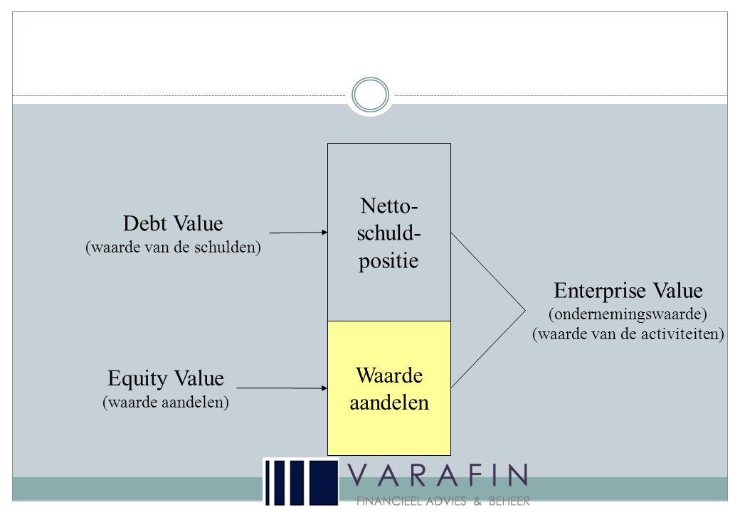 Netto- schuld- positie Debt Value Enterprise Value Waarde aandelen