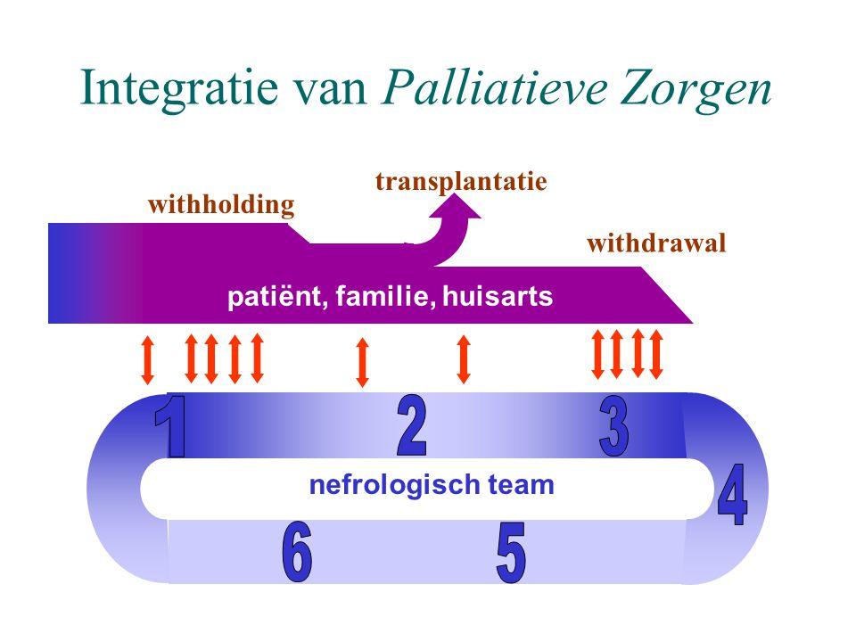 Integratie van Palliatieve Zorgen