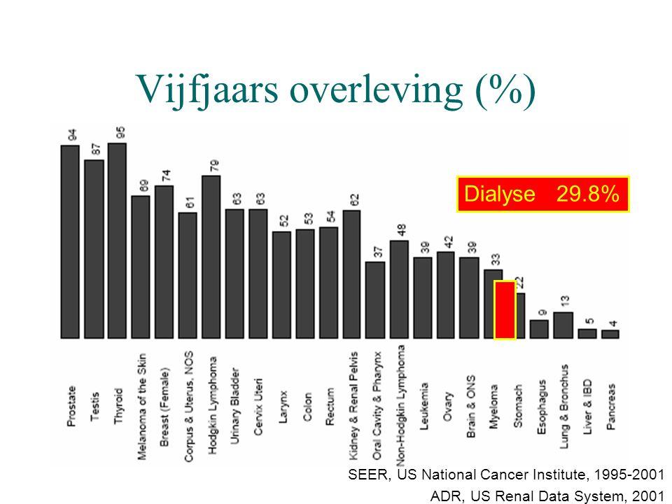 Vijfjaars overleving (%)