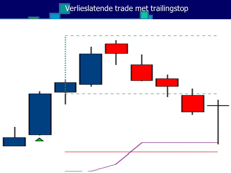 Verlieslatende trade met trailingstop