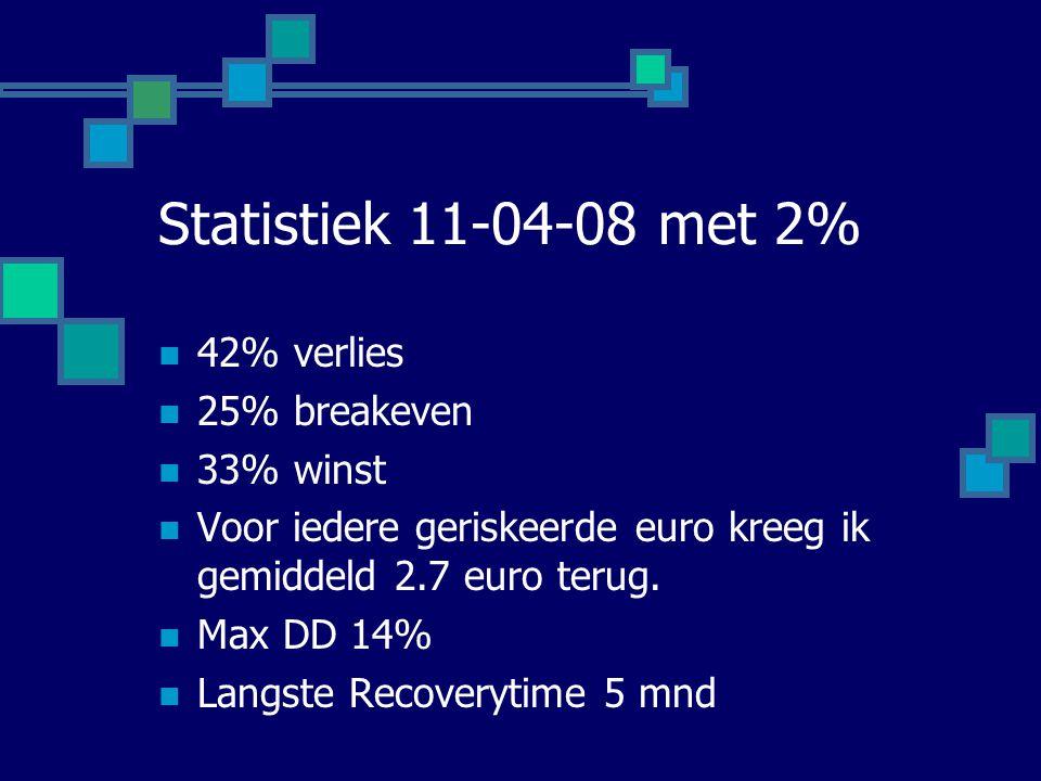 Statistiek 11-04-08 met 2% 42% verlies 25% breakeven 33% winst