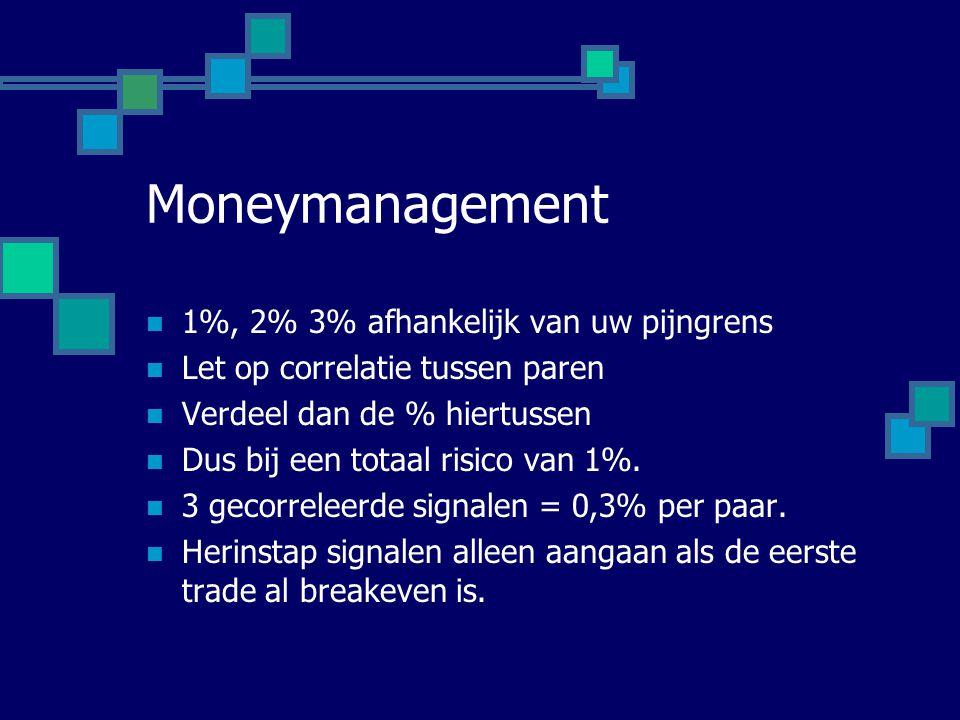 Moneymanagement 1%, 2% 3% afhankelijk van uw pijngrens