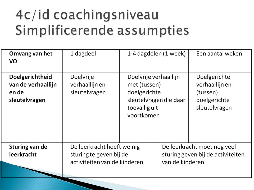 4c/id coachingsniveau Simplificerende assumpties