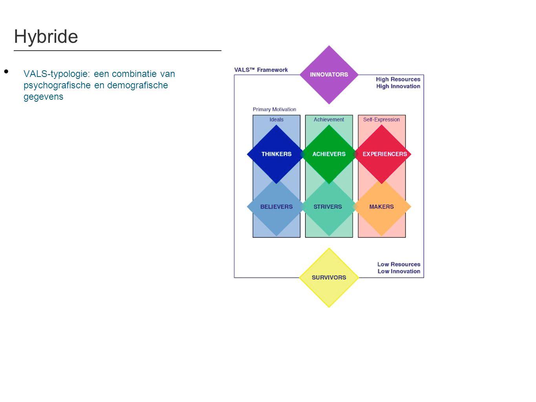 VALS-typologie: een combinatie van psychografische en demografische gegevens