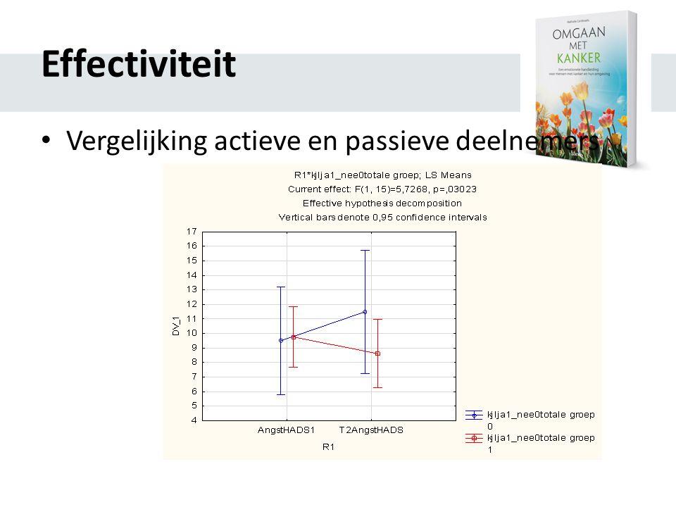 Effectiviteit Vergelijking actieve en passieve deelnemers