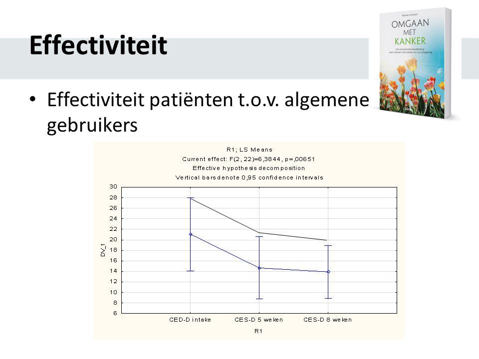 Effectiviteit Effectiviteit patiënten t.o.v. algemene gebruikers