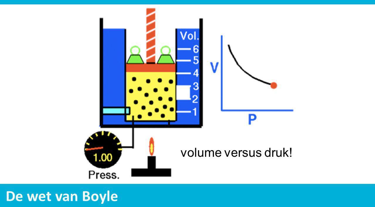 volume versus druk!