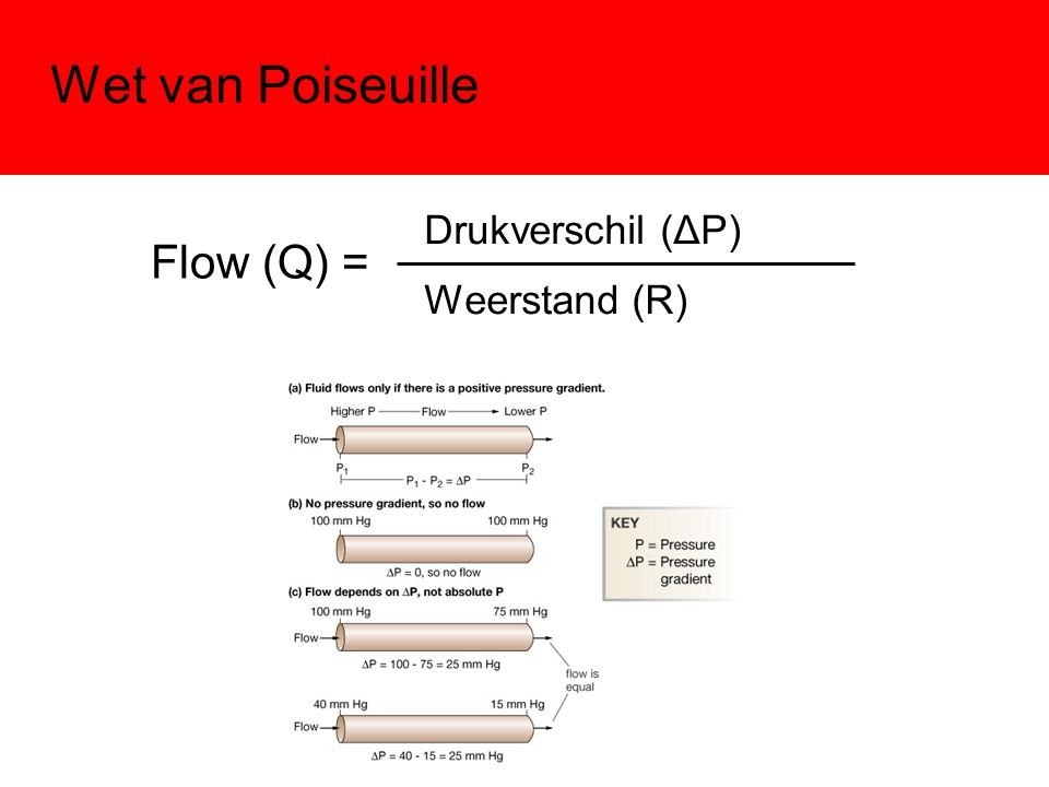 Wet van Poiseuille Flow (Q) = Drukverschil (ΔP) Weerstand (R)