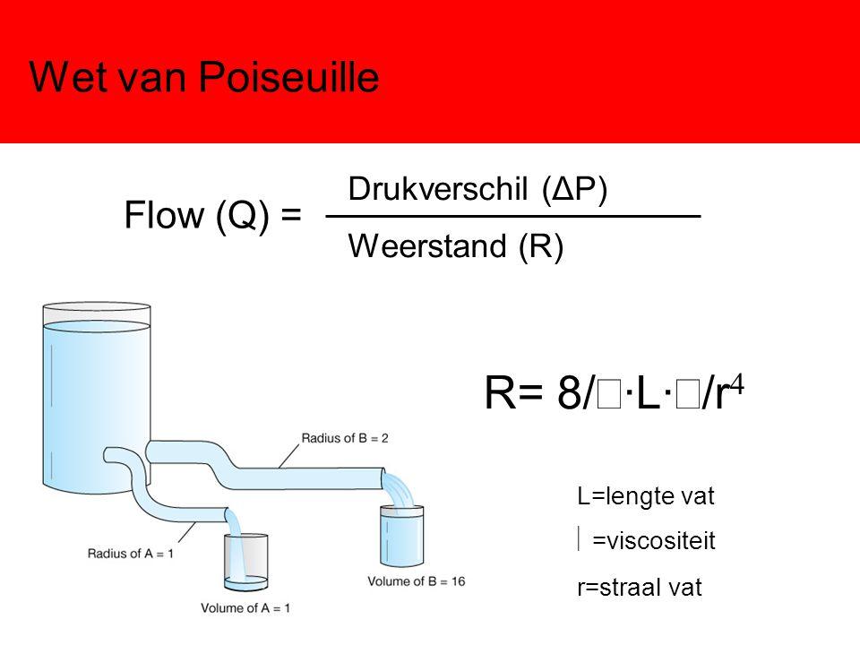 R= 8/π·L·η/r4 Wet van Poiseuille Flow (Q) = Drukverschil (ΔP)