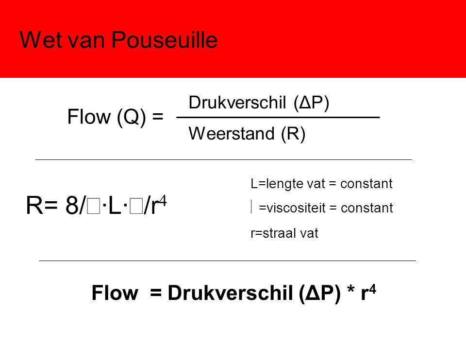 Flow = Drukverschil (ΔP) * r4
