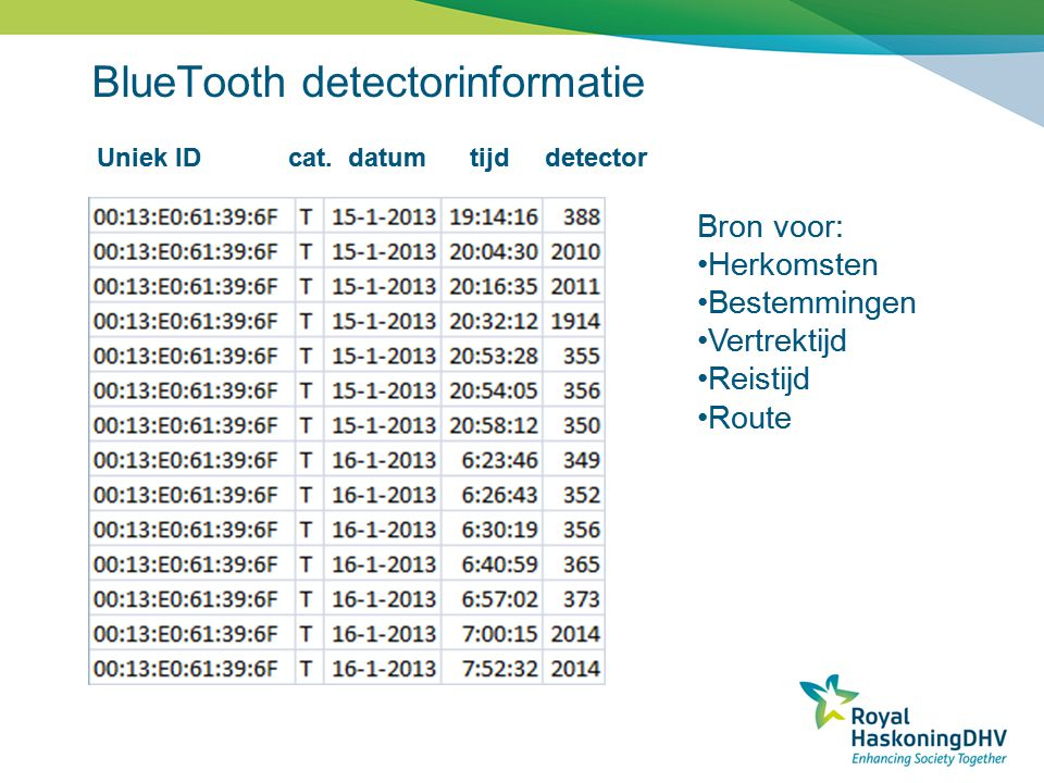 BlueTooth detectorinformatie