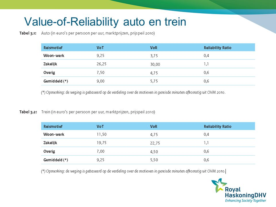 Value-of-Reliability auto en trein