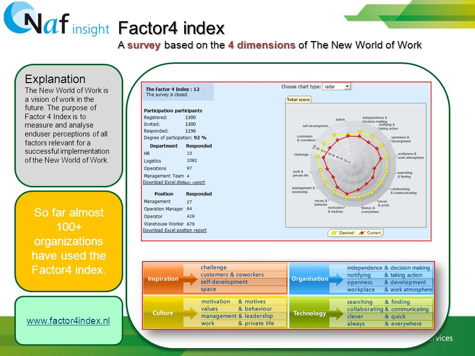 So far almost 100+ organizations have used the Factor4 index.