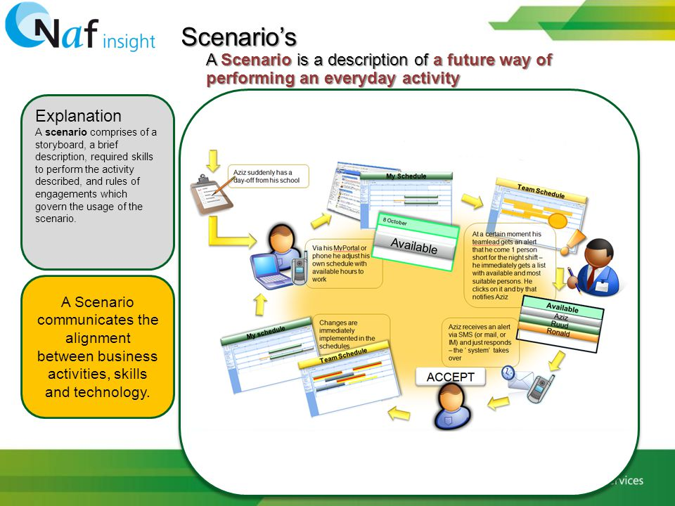 Scenario's A Scenario is a description of a future way of performing an everyday activity